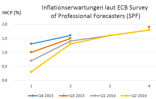 ECB Survey of Professional Forecasters