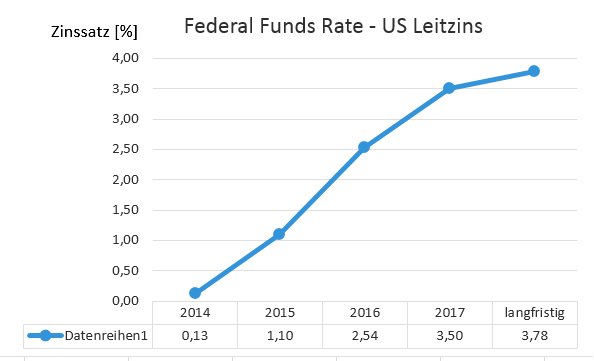 Federal Funds Rate 2015 - 2017