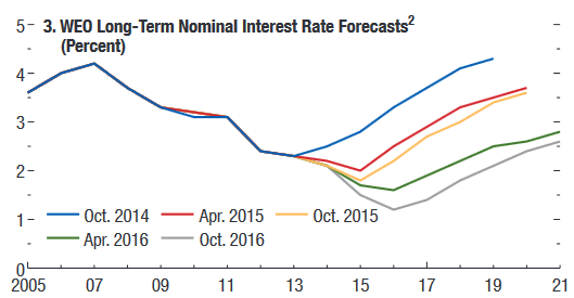 long-term-nominal-interest-rate-forecast