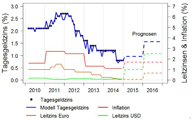 Tagesgeldzinsen-Modelling-lineare-Regression-bank-of--Scotland Szenarie II