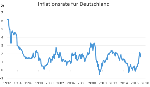 Inflationsrate Entwicklung 1992-April 2017
