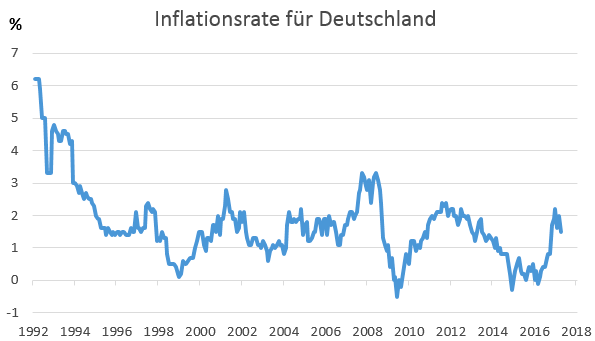 Inflationsrate Entwicklung 1992-Mai 2017
