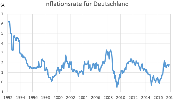 Inflationsrate Entwicklung 1992 - November 2017